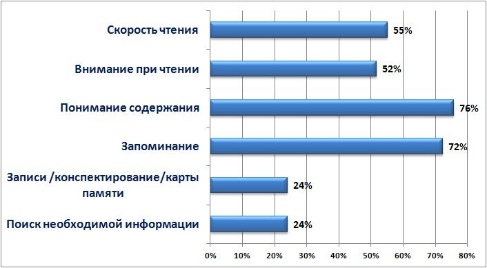 график опрос