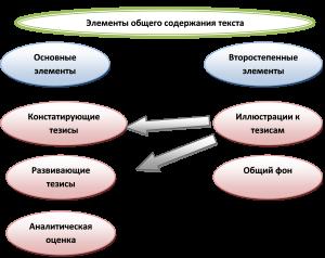 текст схема