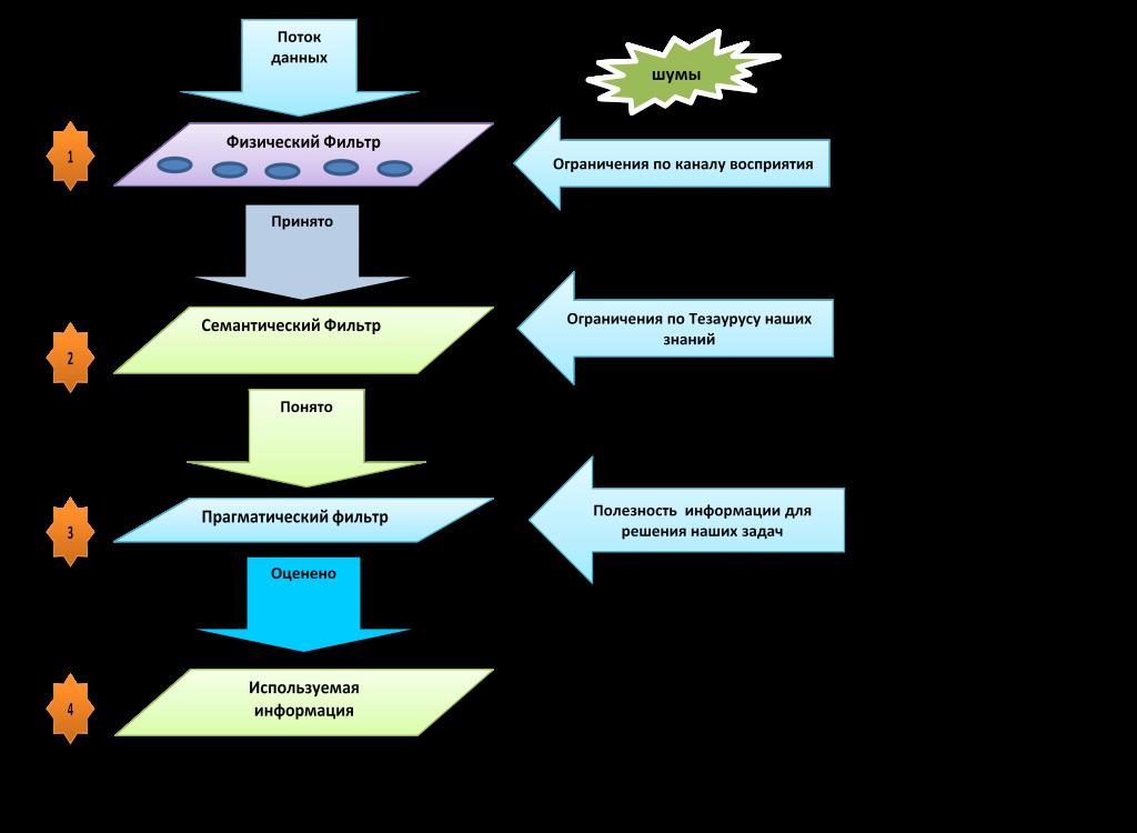 информация этапы