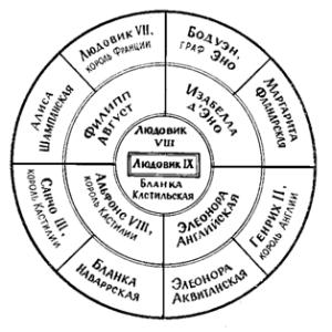 круговая