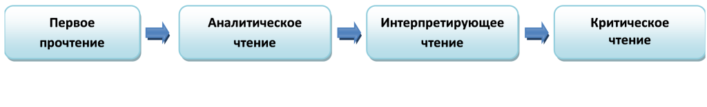 этапы 1
