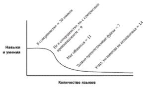 график полиглот