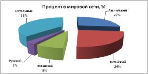 процент языков в Интернете