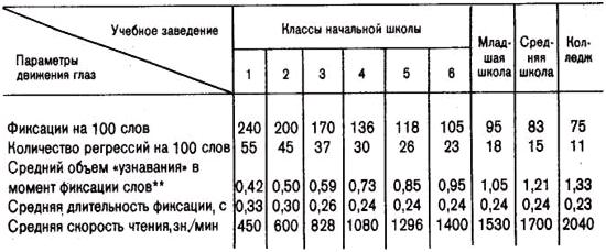 таблица навыки чтения